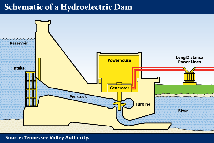 Schematic of a Hydroelectric Dam